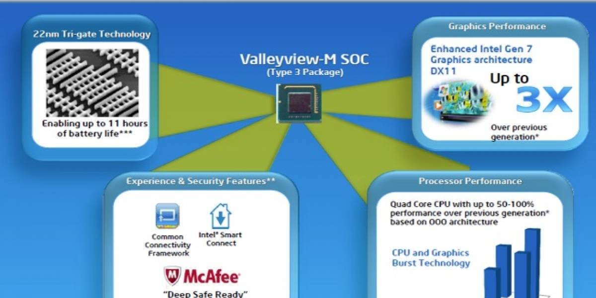 "Intel lanza 5 nuevos SoC Pentium y Celeron N Series ""Valleyview-M"""