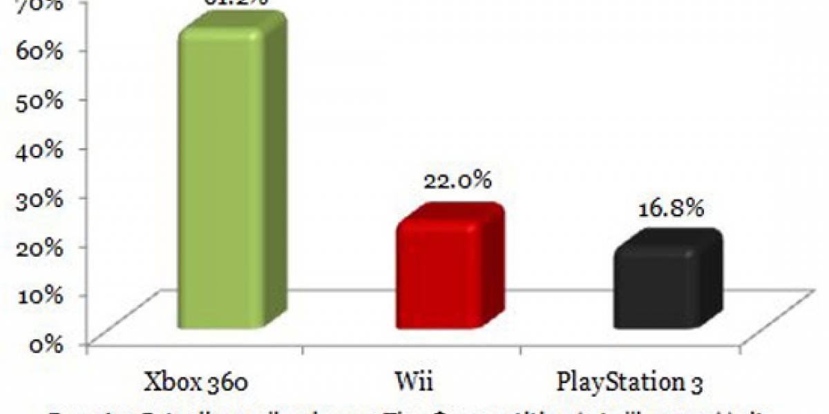 Estadísticas y datos sobre la venta de videojuegos en México