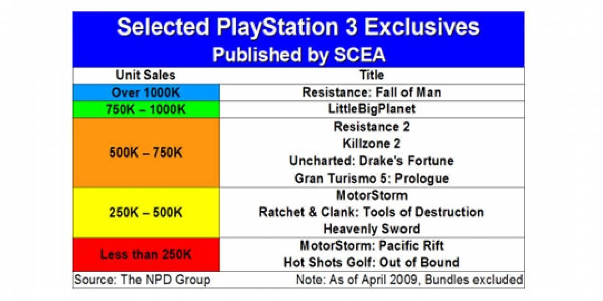 Los títulos exclusivos de PS3 no han vendido lo esperado