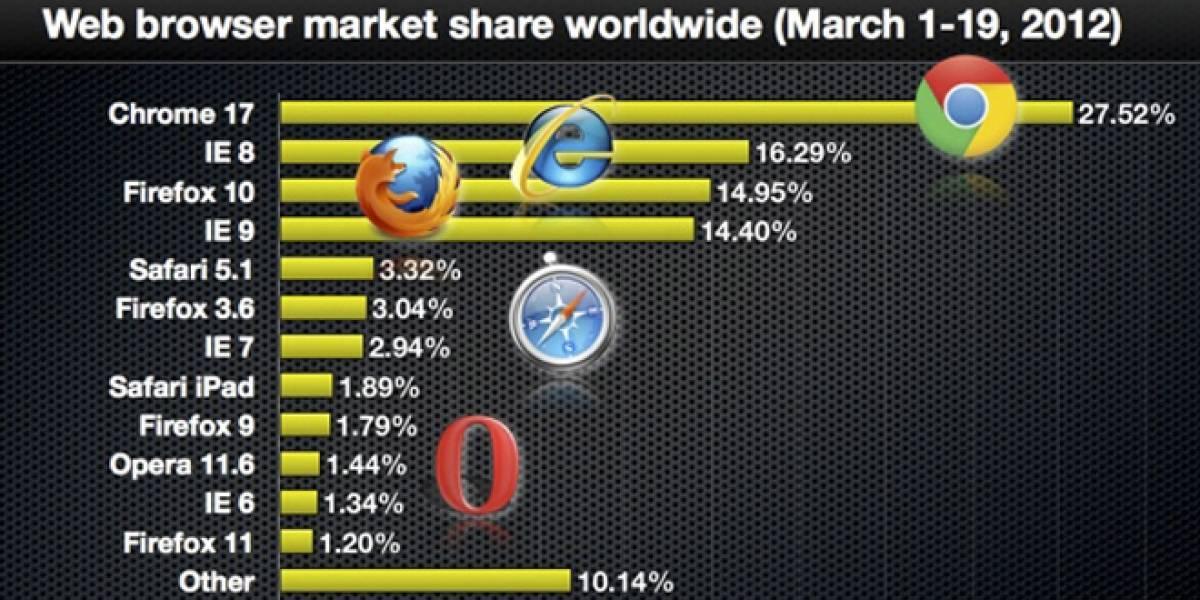 Una actualización a la cuota de mercado mundial para cada navegador web