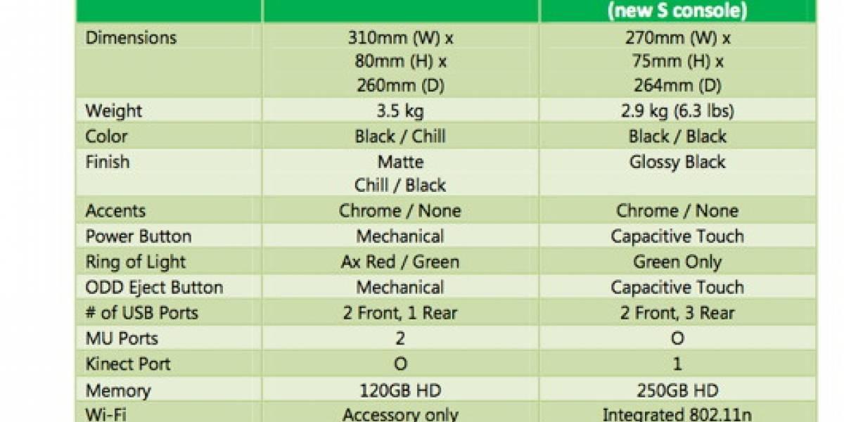 Xbox 360 vs. Xbox 360 S en números [E3 2010]