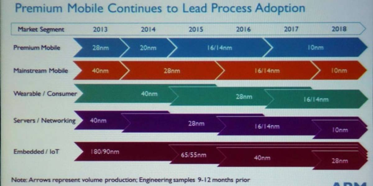 ARM promete SoCs a 10nm para fines del 2016