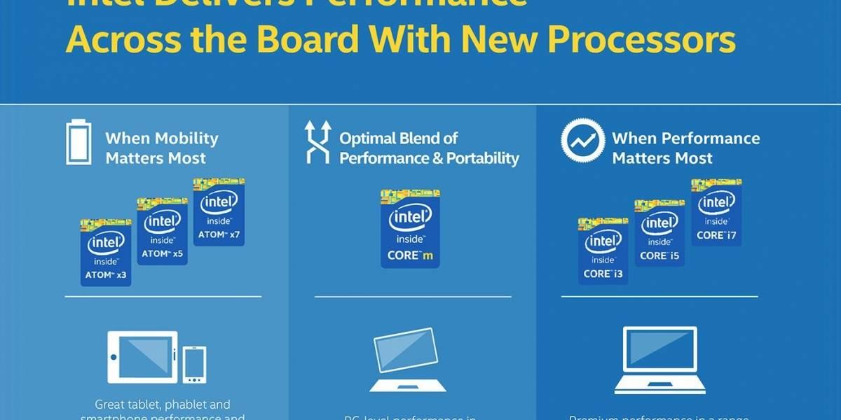 "Intel anuncia sus SoC Atom X Series ""Cherryview/Broxton/Riverton"""