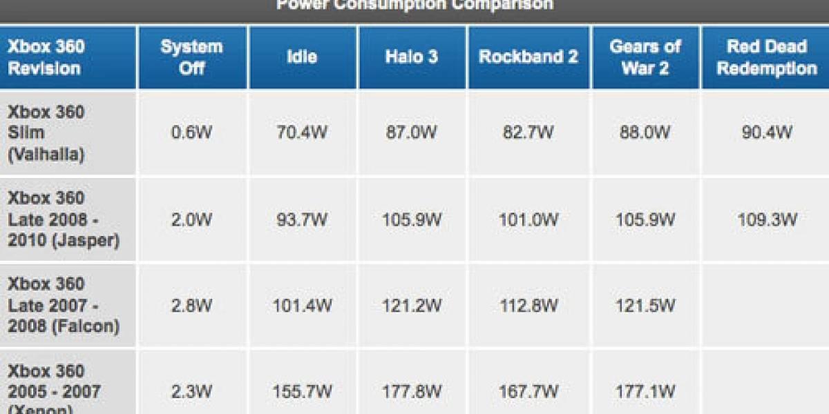 El consumo eléctrico de la 360 vs. 360 S