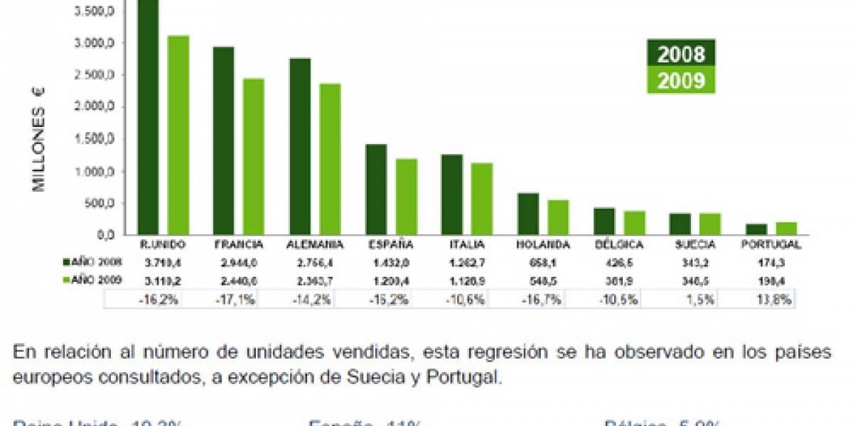 Consumo de videojuegos decrece en Europa y España durante el 2009