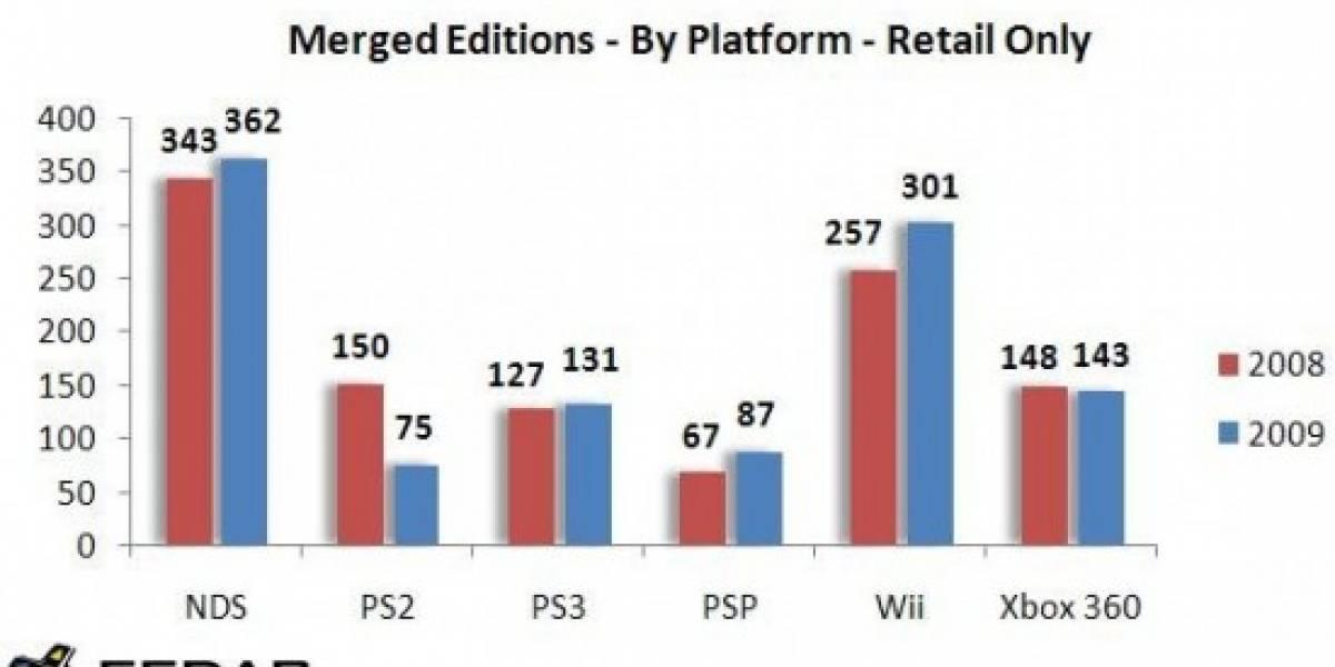 En el 2009 se lanzaron más juegos que en el 2008