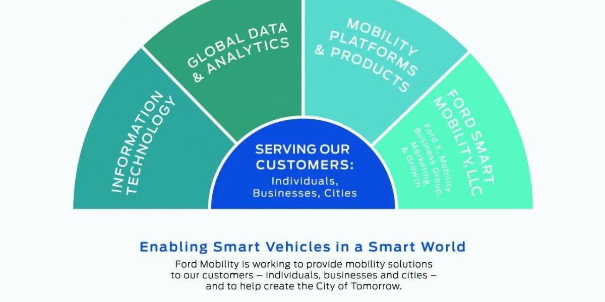 Ford espera lanzar nuevos negocios este año enfocado en movilidad
