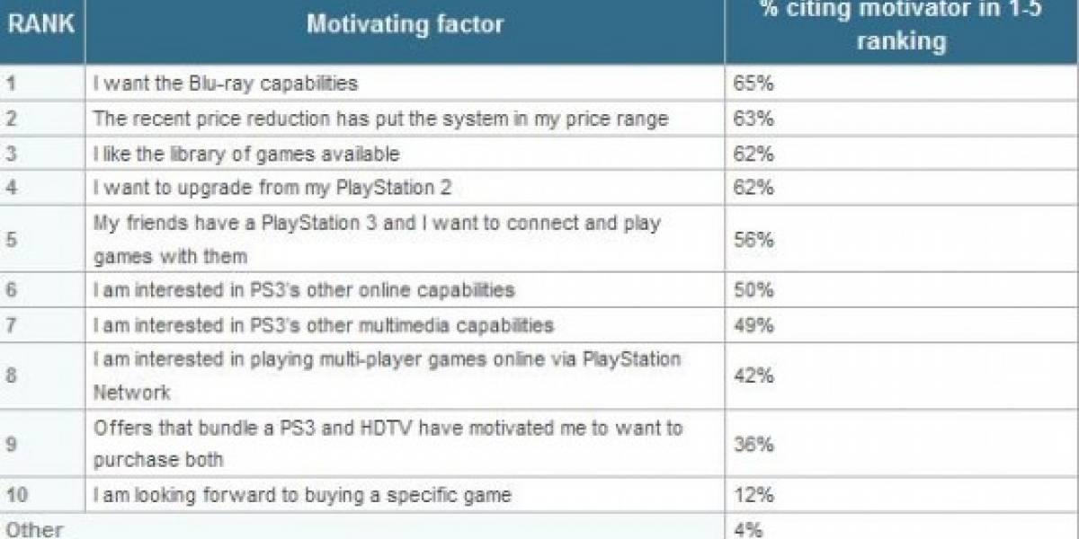 Las razones para elegir una Playstation 3