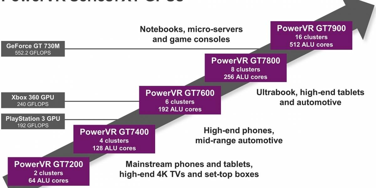 PowerVR GT7900: Imagination Technologies incursiona a los notebooks y consolas