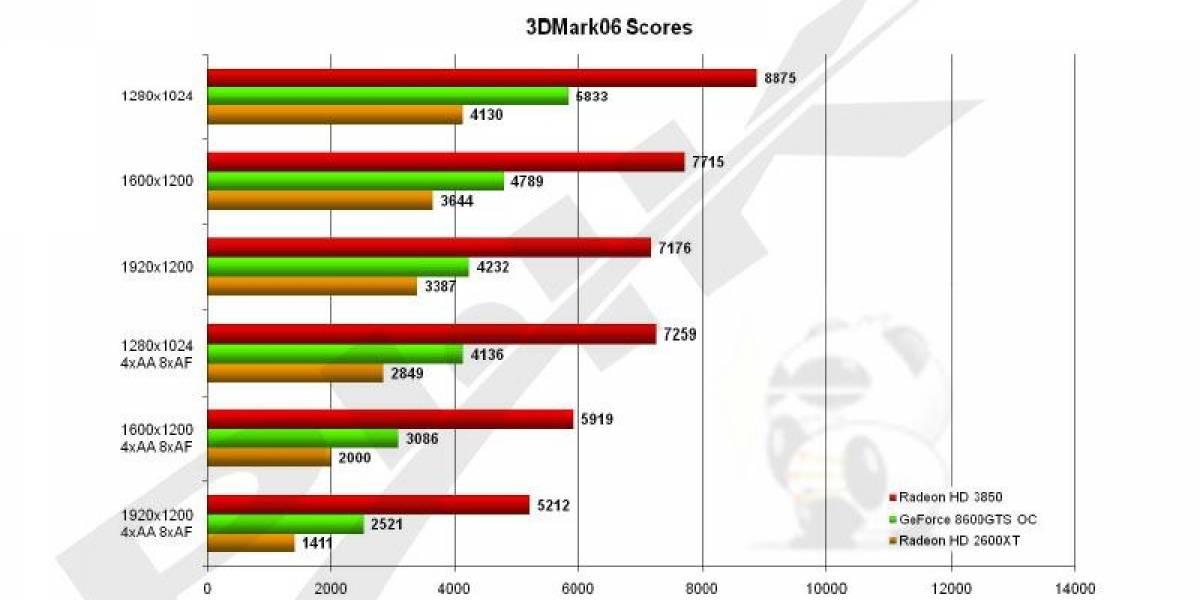 Resultados oficiales HD 3850