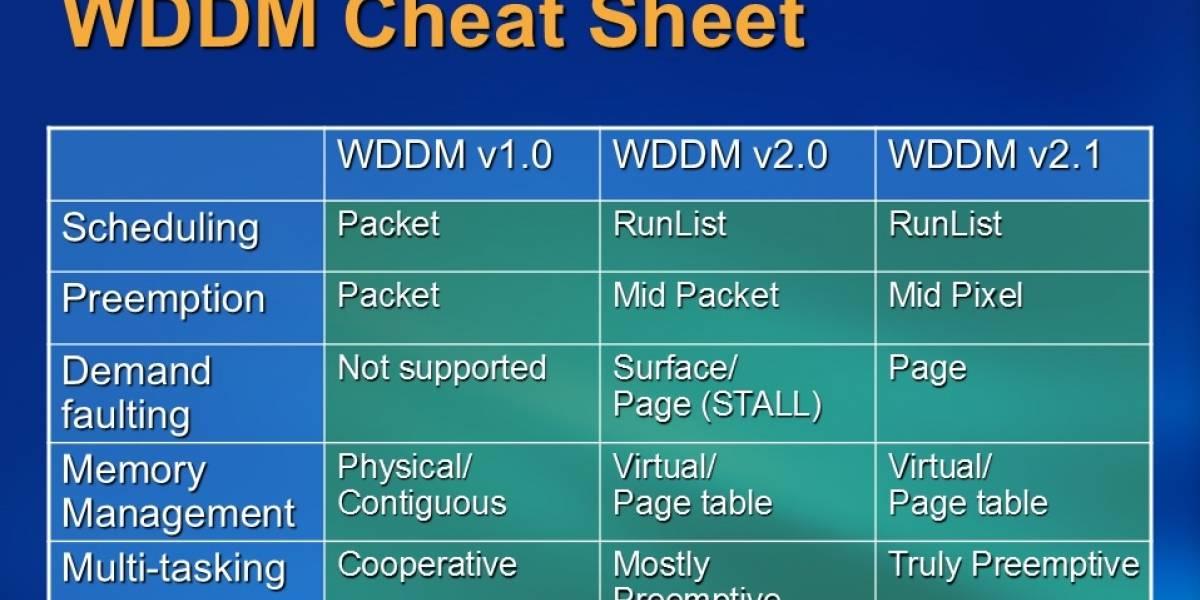 WDDM 2.0: El nuevo modelo de controlador de DirectX 12