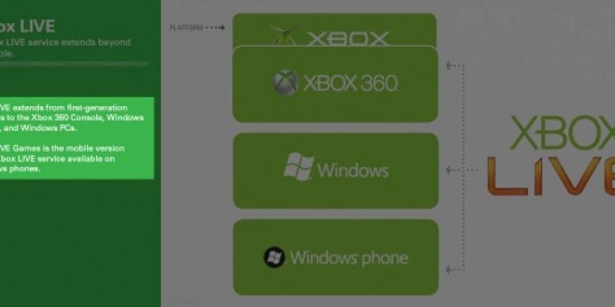 Futurología: Xbox Live para móviles