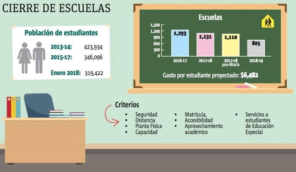 Infografía cierre de escuelas