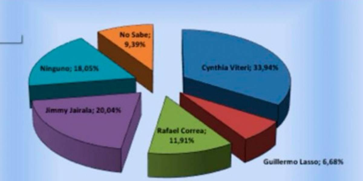 Estos serían los alcaldes de Quito, Guayaquil e Ibarra según encuesta de CMS