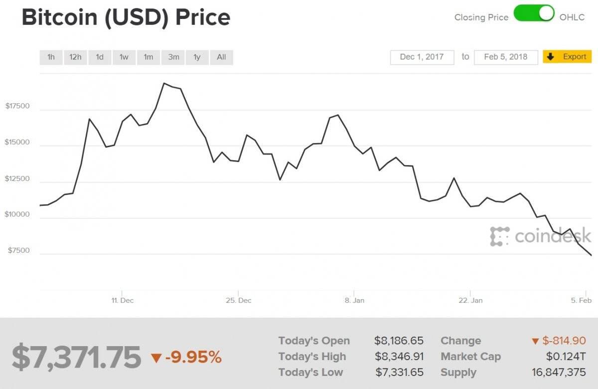 Bitcoin empieza a caer
