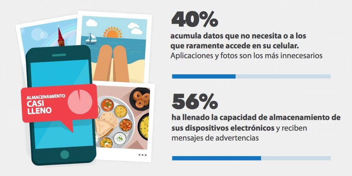 Estudio: un 40% de usuarios de dispositivos móviles guarda datos que no necesita