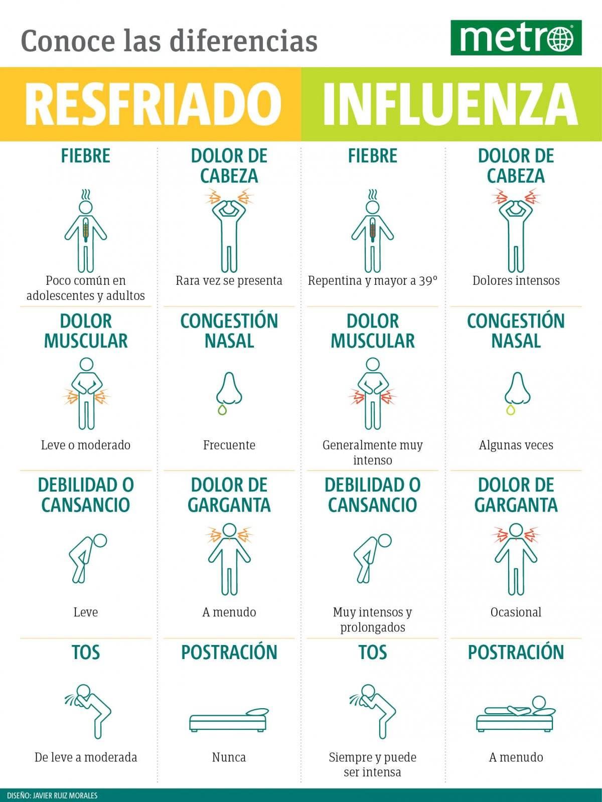 Diferencias entre resfriado e influenza / Diseño: Metro
