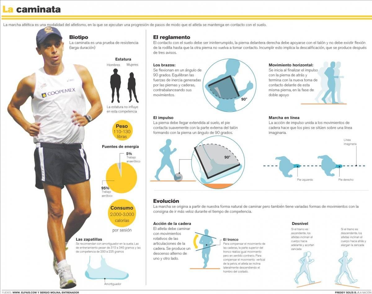 Como se debe caminar para perder peso