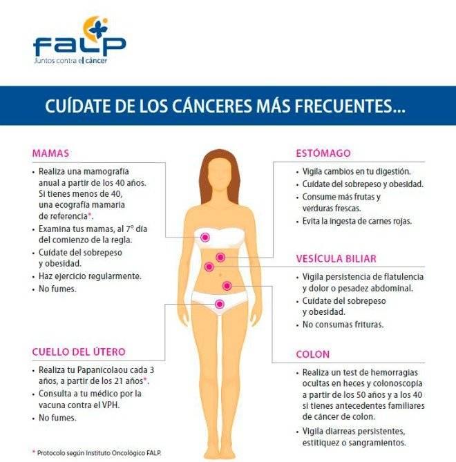 falpinfografiacancer.jpg