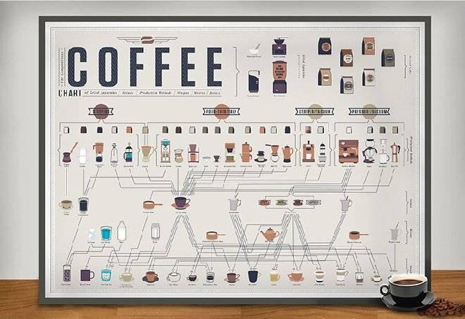 coffeechart.popchartlab.jpg