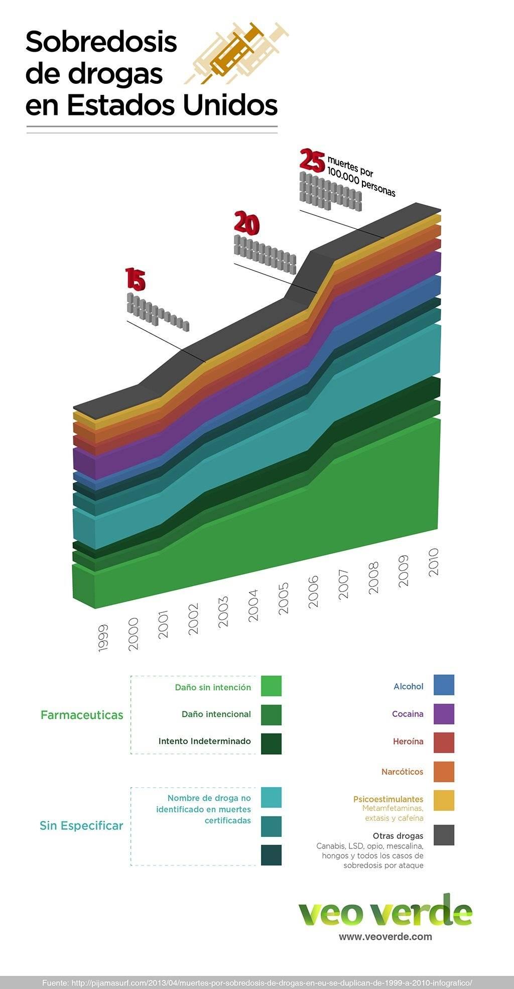 infografiadrogasveoverde.jpg
