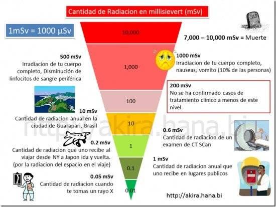 radiationgraphthumb550x413.jpg