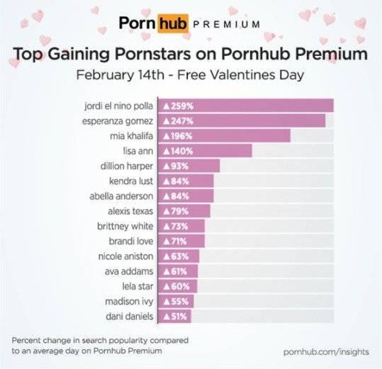 Cifras de Pornhub