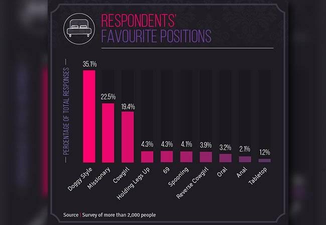 Encuesta reveló el Top 5 de las posiciones que más disfrutan las mujeres