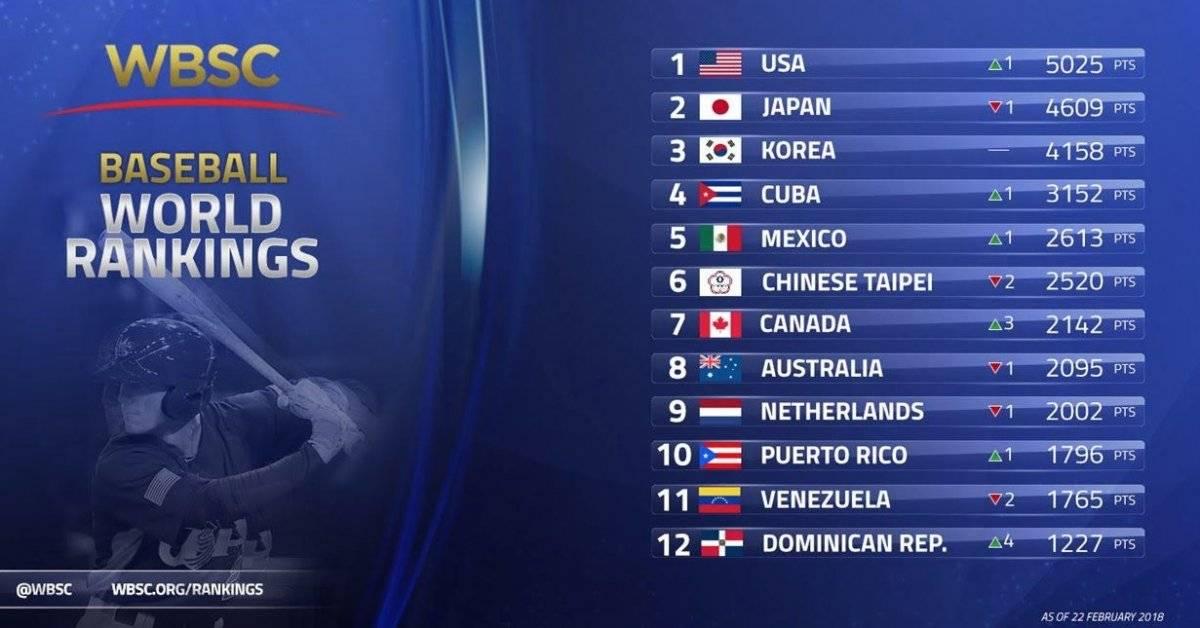 Nicaragua sigue en puesto 13 del ranking mundial de béisbol