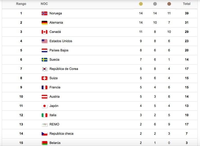 Medallero Juegos Olímpicos de Invierno