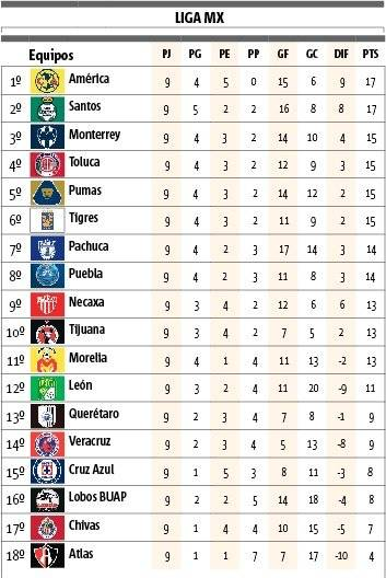 Tabla General Clausura 2018
