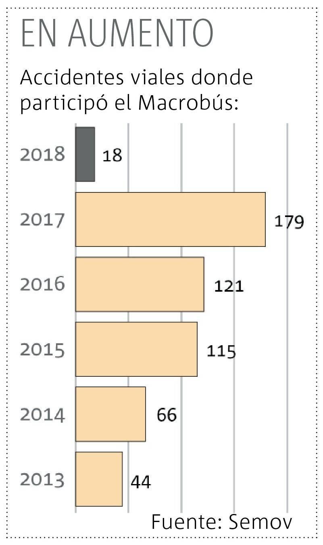Aumentan accidentes del Macrobús cada año; en un lustro se triplicaron