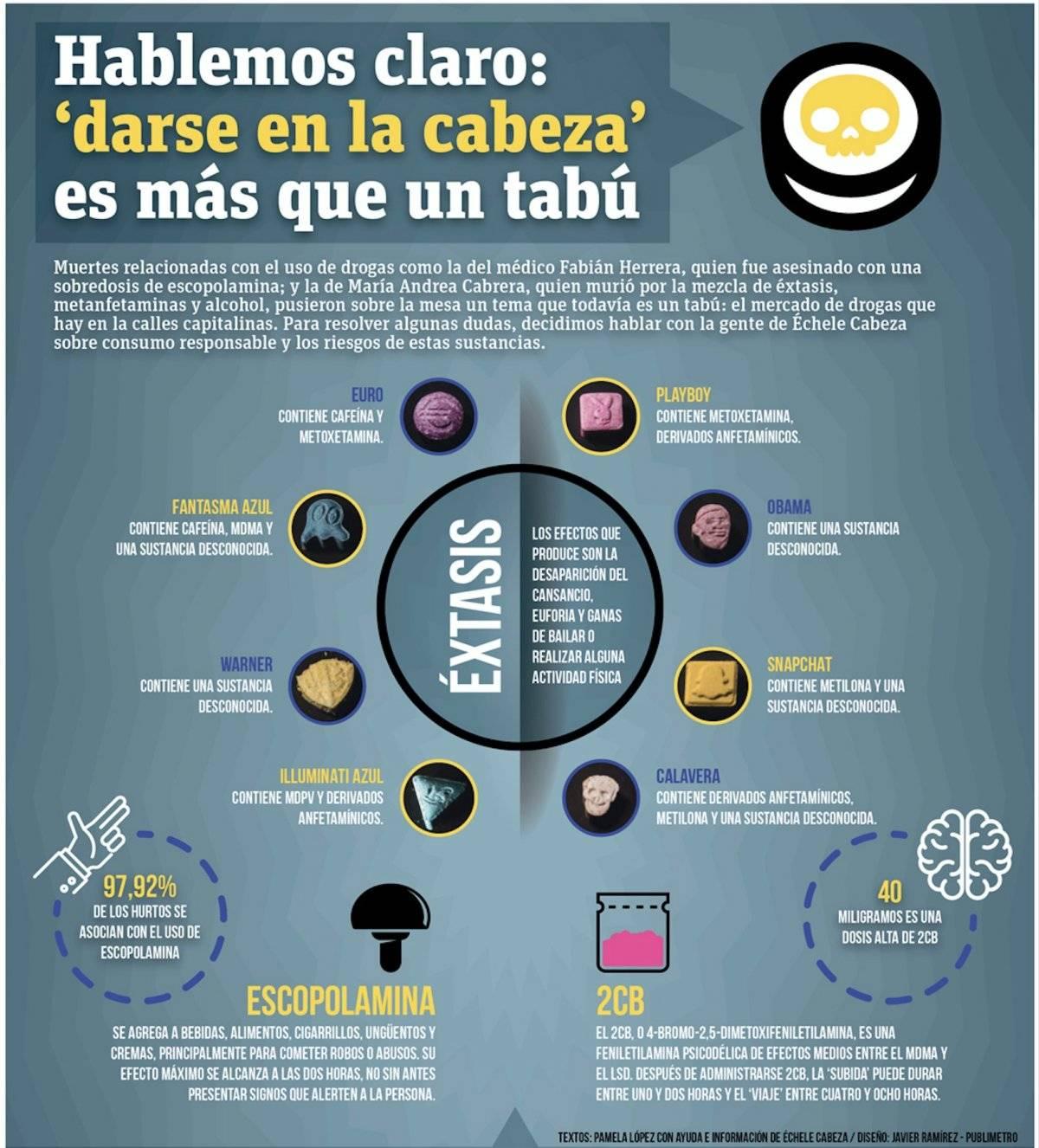 Infografía drogas más fáciles de conseguir en Bogotá