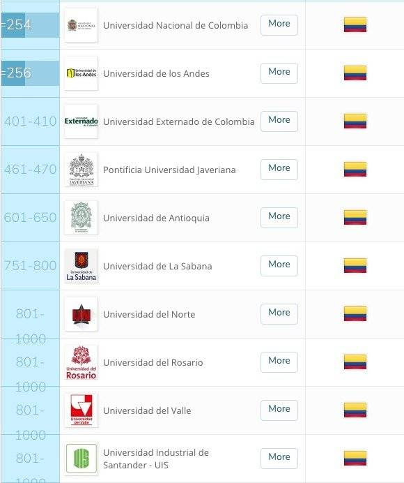 Universidades de Colombia
