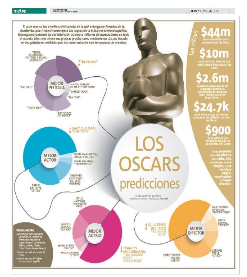 Los Oscar