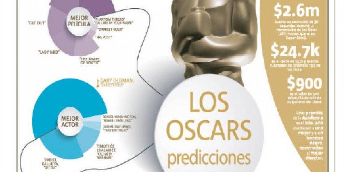 Los Oscars predicciones