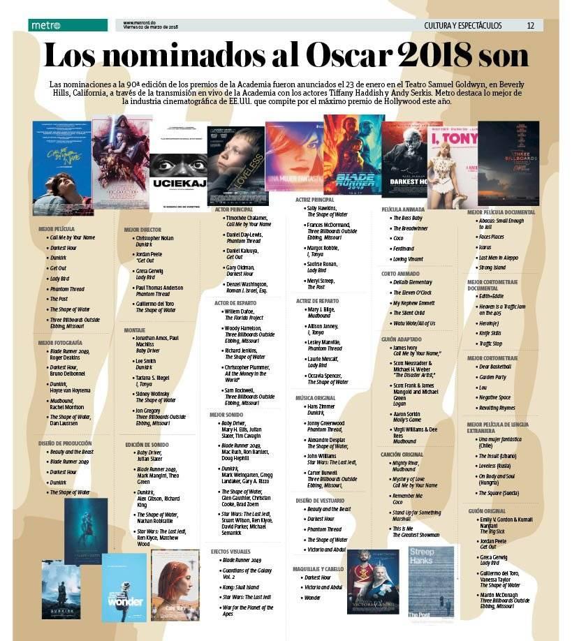 Las nominaciones al Oscar