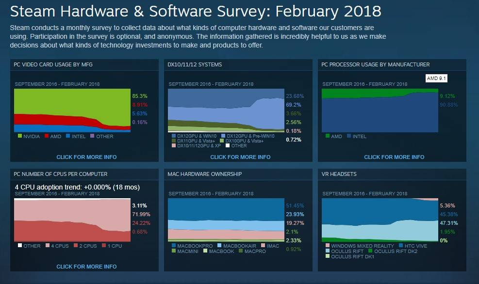 AMD y Oculus Rift ganan terreno en Steam