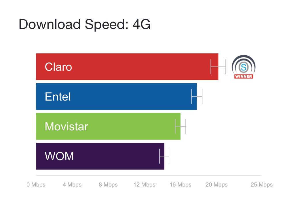 2dcafe769eb Claro es la compañía con el 4G más rápido de Chile, con un promedio de  velocidad de descarga de 20.19Mbps, seguido de Entel con 17,81Mbps.
