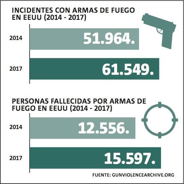 Tiroteos y víctimas en EEUU entre 2014 y 2017.
