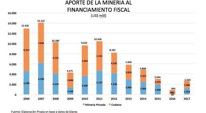APORTE MINERIA AL PIB DE CHILE