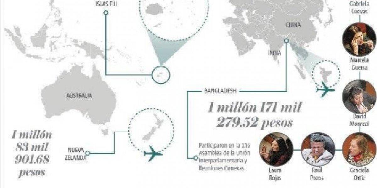 Senadores derrochan 100 mdp en viajes VIP al extranjero