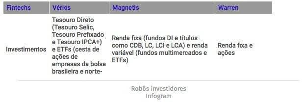 robos investidores