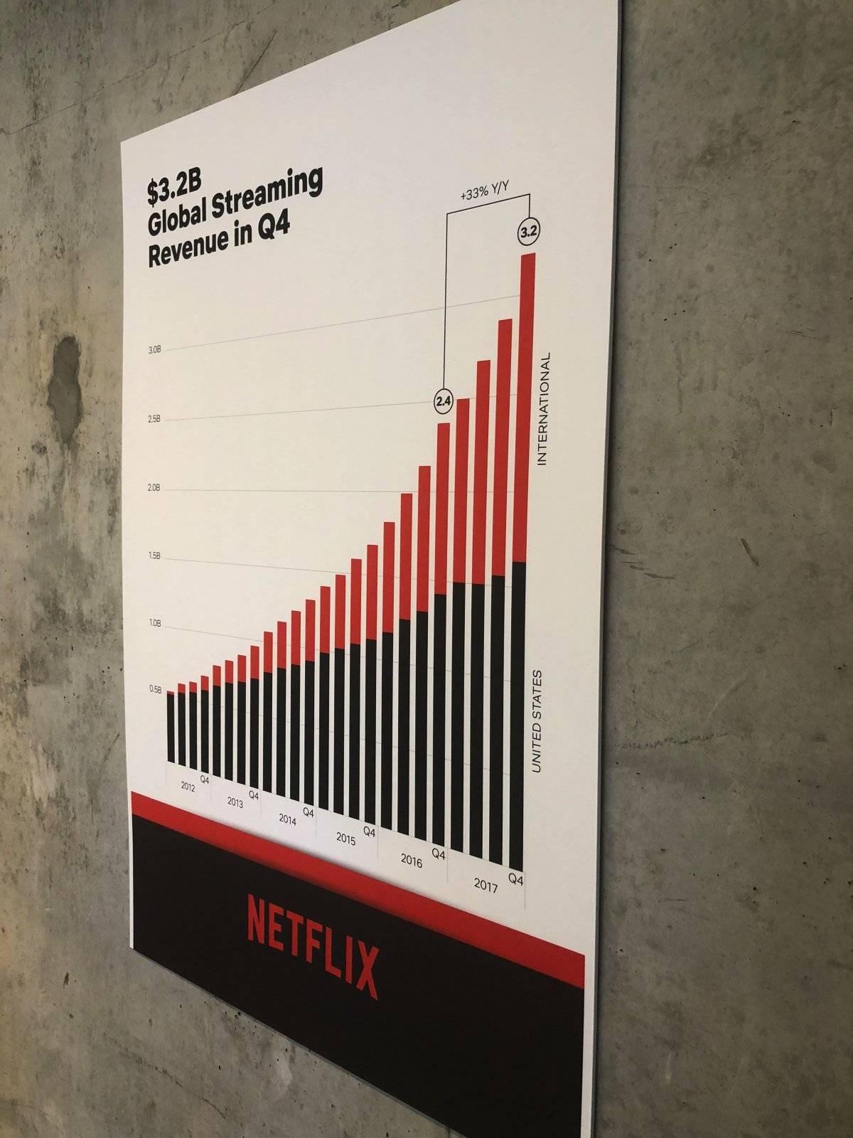 Ganancias de Netflix en la pared