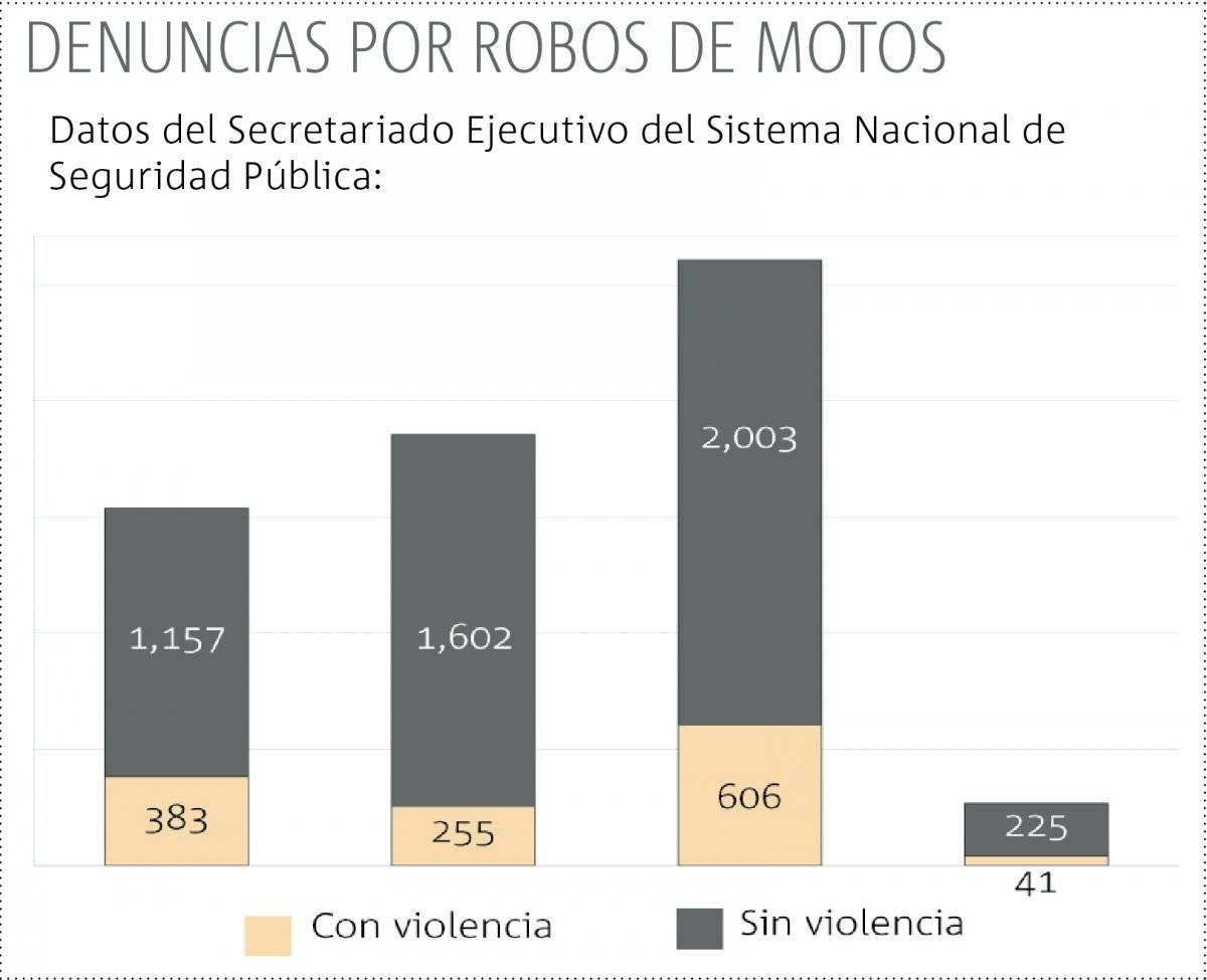 Robo de motocicletas aumenta 2.3% al mes en Jalisco