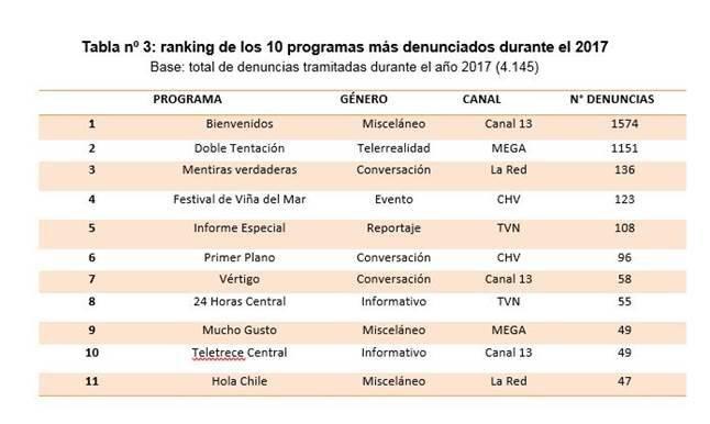 Ranking denuncias CNTV