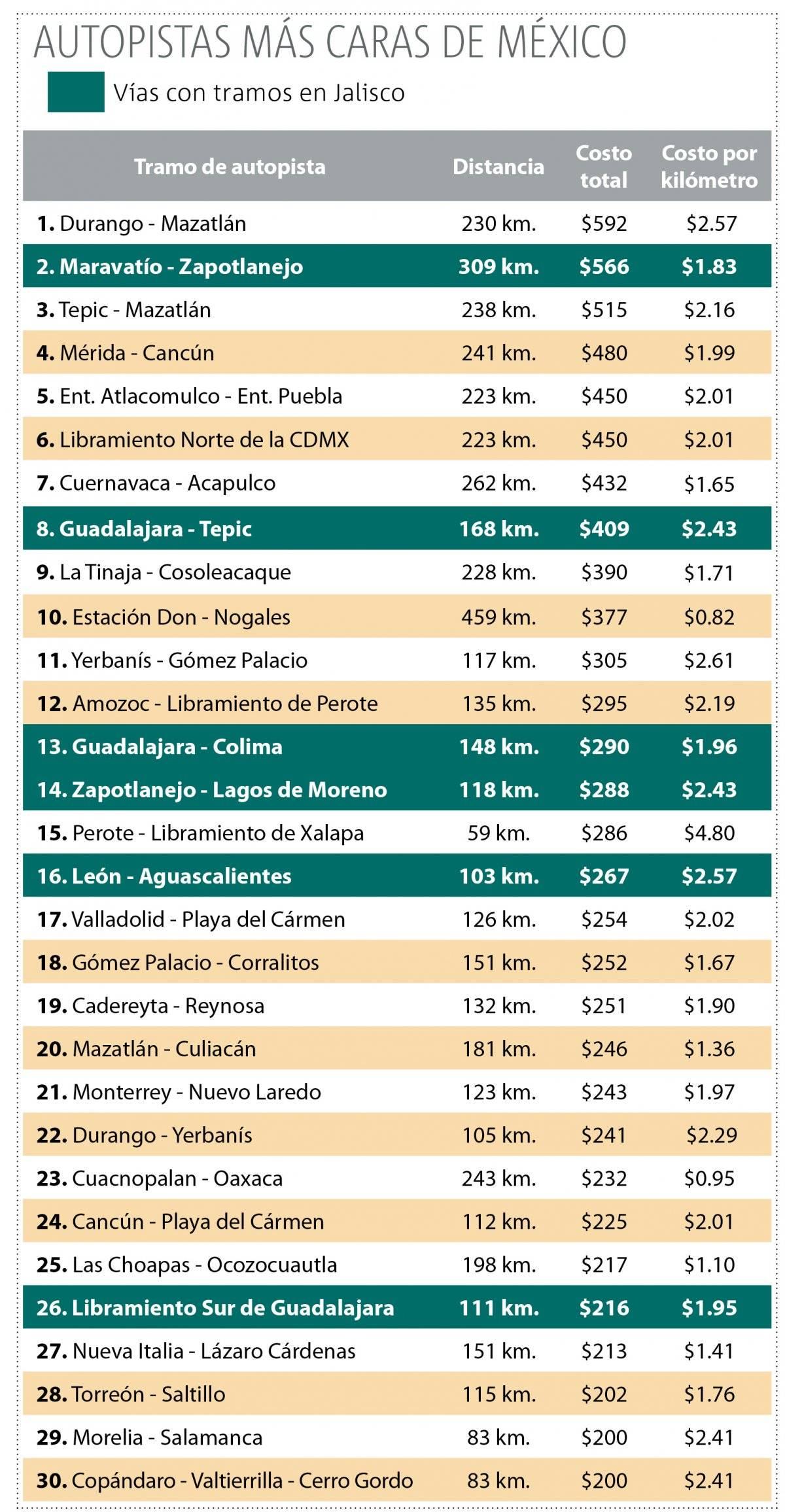 Autopistas de Jalisco, entre las más costosas