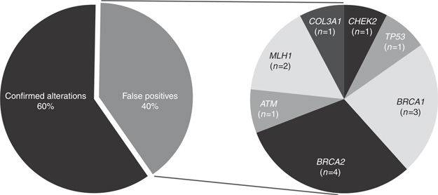 Estudio revela que los test de ADN que venden a los usuarios son erróneos en el 40% de los casos