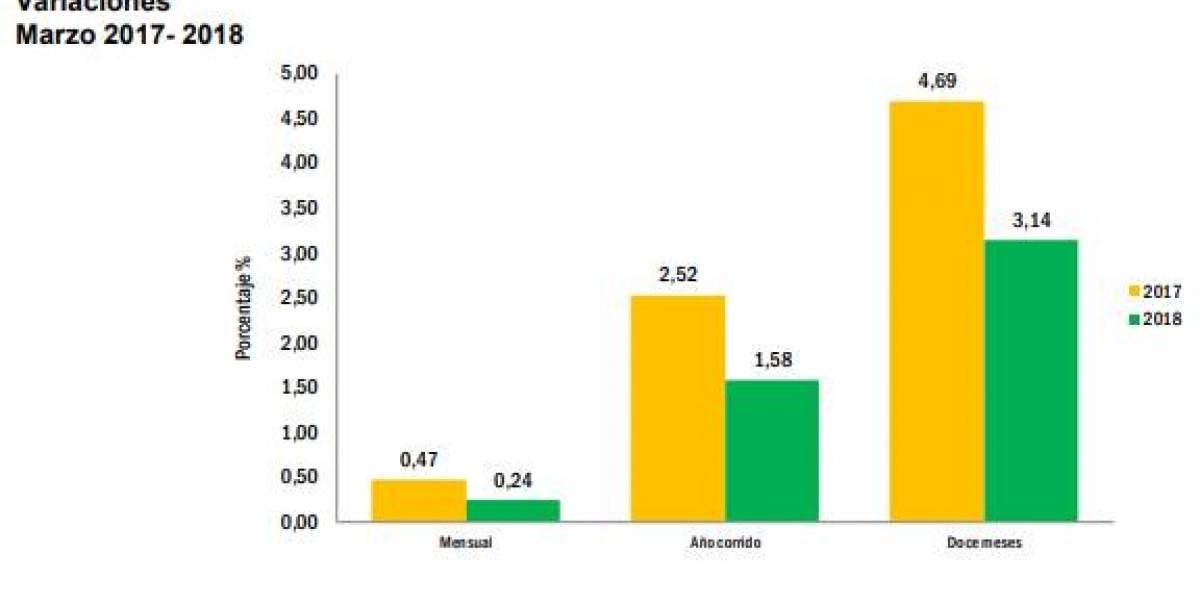 Inflación en Colombia fue del 0,24 % en marzo y acumula 1,58 % en el año