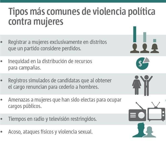 violencia política contra mujeres
